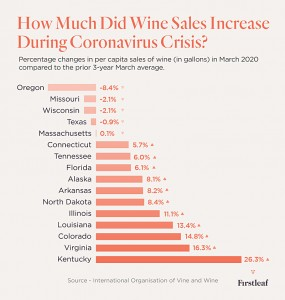Firstleaf 2020 Wine Statistics
