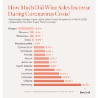 Covid wine sales