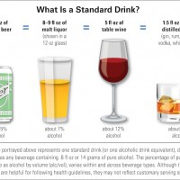 This chart from the U.S. National Institutes of Health shows the varying sizes of liquor servings depending on alcohol content.