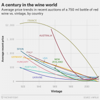 A century in the wine world